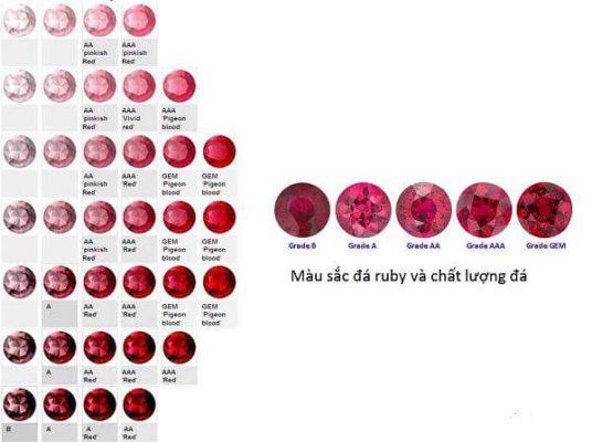 Ruby - vua của các loại đá quý